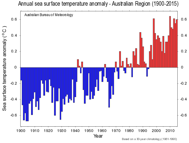 A graph of sea surface temperature anomaly in the Australian region (1900 to 2015) shows a steady trend towards higher temperatures, from an anomaly of 0.6 degrees centigrade below the 1961–90 average in the early 1900s to 0.6 degrees above the average in the 2010s.